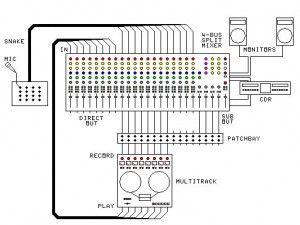 Wiring diagram additionally music studio setup diagram on dj wiring behringer firepower fca1616 setup recording studio designs rh pinterest com ccuart Images