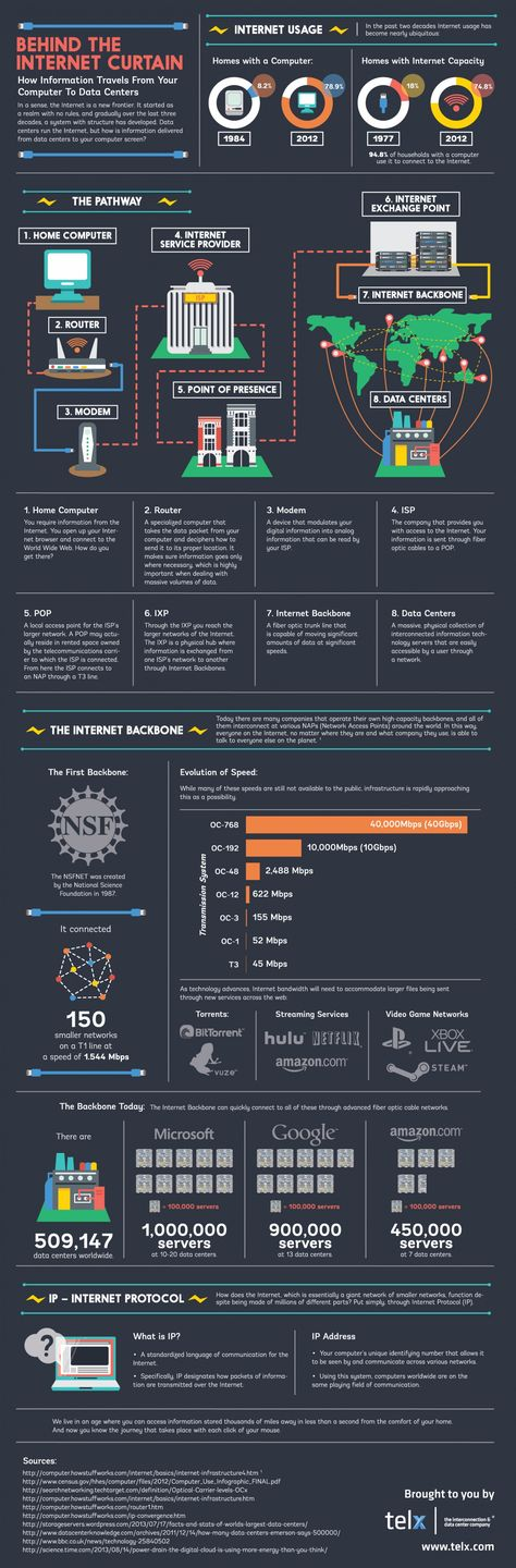 How Information Travels From Your Computer To data Centers #infographic