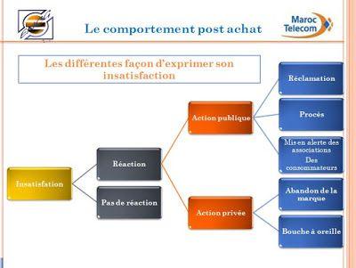 Exemple De Presentation Powerpoint Soutenance Pfe Exemple De Presentation Powerpoint Exemple De Lettre De Motivation Exemple De Lettre