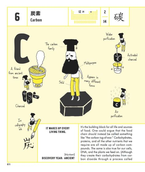 The Elements of the Periodic Table, Personified as Illustrated - fresh tabla periodica de los elementos quimicos doc