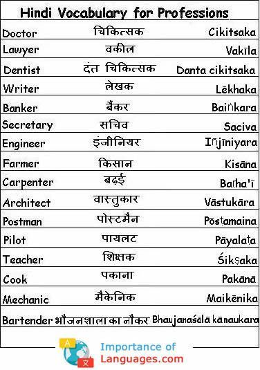 Hindi Language Grammar Guide Rules Verbs Adjective Words