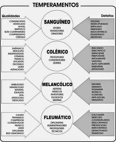 Os Temperamentos e o Determinismo Biológico da Psique - Escola da Filosofia - Pedro Mota