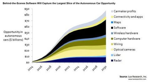 CORRECTING and REPLACING IHS Clarifies Autonomous Vehicle Sales - sales forecast