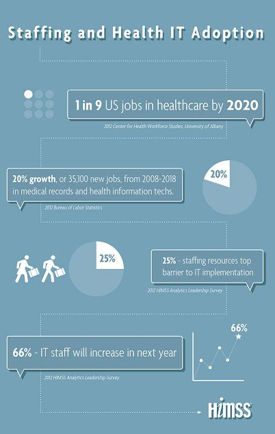 Himss News Health It Jobs What You Need To Know Infographic Health Healthcare Infographics Healthcare Jobs
