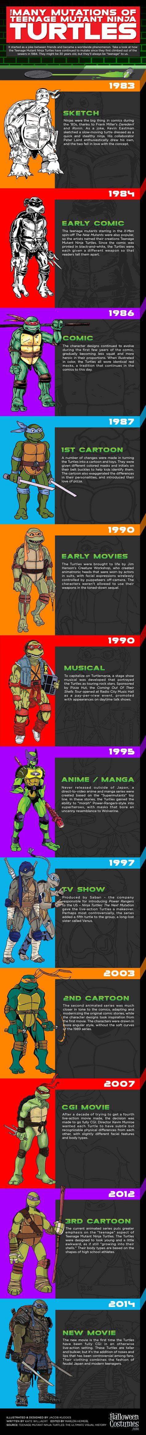 Infographie : Les Tortues Ninja à travers les âges