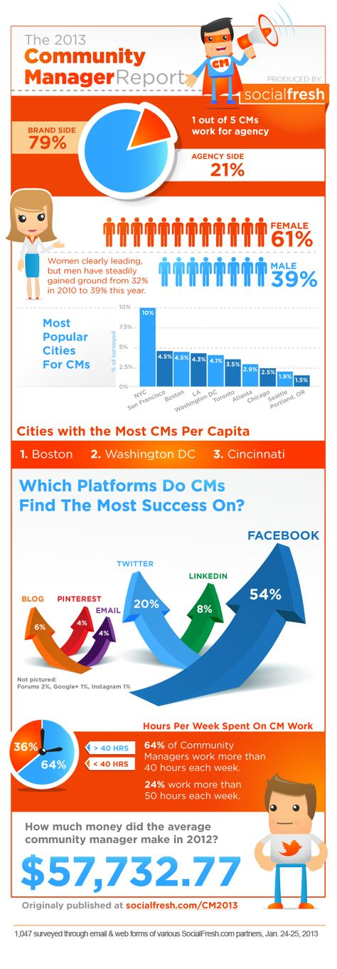 2013 Community Manager Report: Gender, Income, Age, Social Media Success [INFOGRAPHIC]