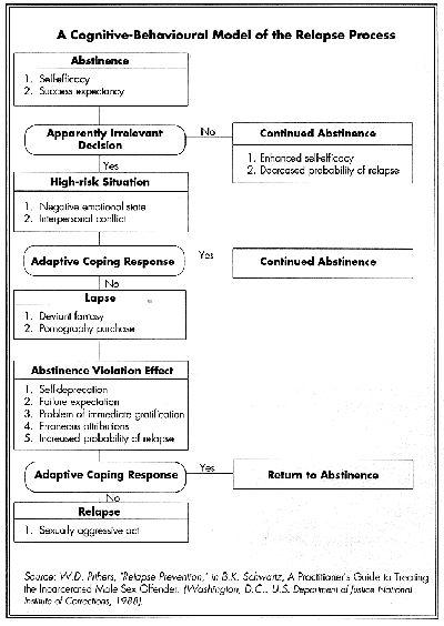 Best  Relapse Prevention Worksheets Ideas On