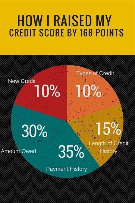 Credit Repair Business Software Credit Repair Companies Tampa