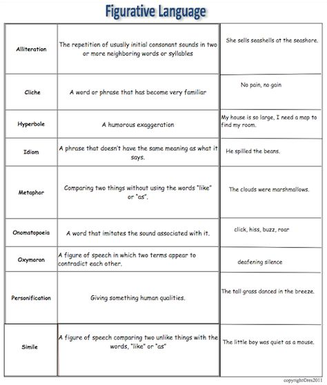 Figurative Language Chart with activities!