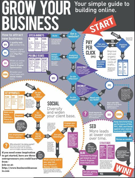 Grow Your Business Online #infographic