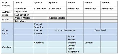 Release Plan for a datedriven project Scrum Agile PM – Release Plan Template