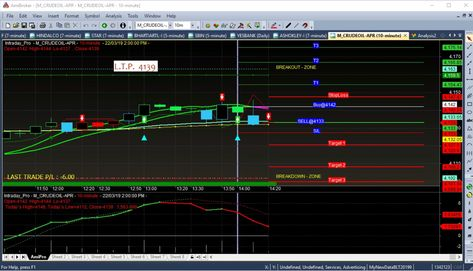 Mcx Commodity Crude Oil Cash Trading Analysis Software Entry Point