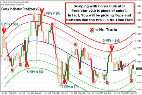 Forex Indicator Predictor Forex Indicator Predictor V2 Buy Sell