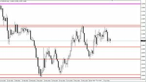 Forex Auto Drawing Levels Indicator Support And Resistance Level