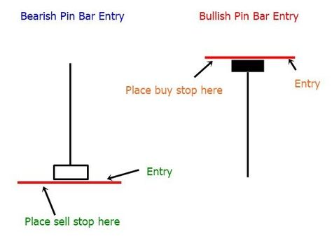 How To Trade With Pinbar Based Price Action Strategy Best Forex Brokers For Scalping Intraday And Swing More On Trading Interessante Dinge De