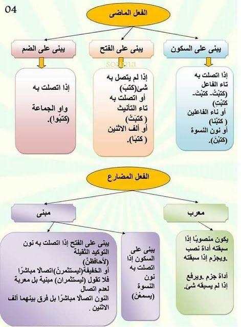 دروس مبسطة في اللغة العربية وطريقة سهلة لتعلم الاعراب In 2021 Learn Arabic Online Learn Arabic Language Arabic Language