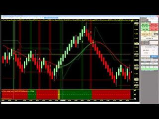 Day Trading System Live Demo Day Trading Software And Indicators