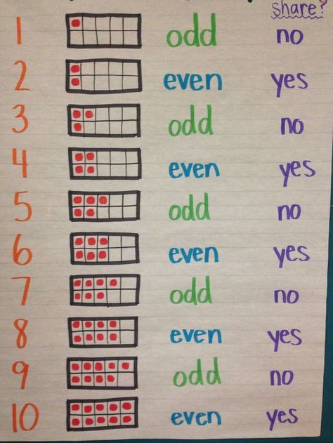 odd or even. Odd and Evens anchor chart idea. Some of my third graders don't have this down! (Picture only, no link) Math Classroom, Kindergarten Math, Teaching Math, Maths, Preschool, Classroom Decor, Creative Teaching, Math Charts, Math Anchor Charts