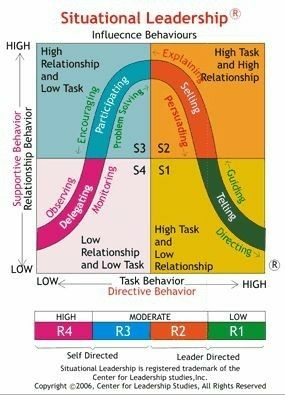Pin by Cobalt Fire on Systems of Knowledge | Leadership