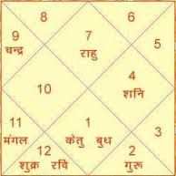 south indian match making horoscope