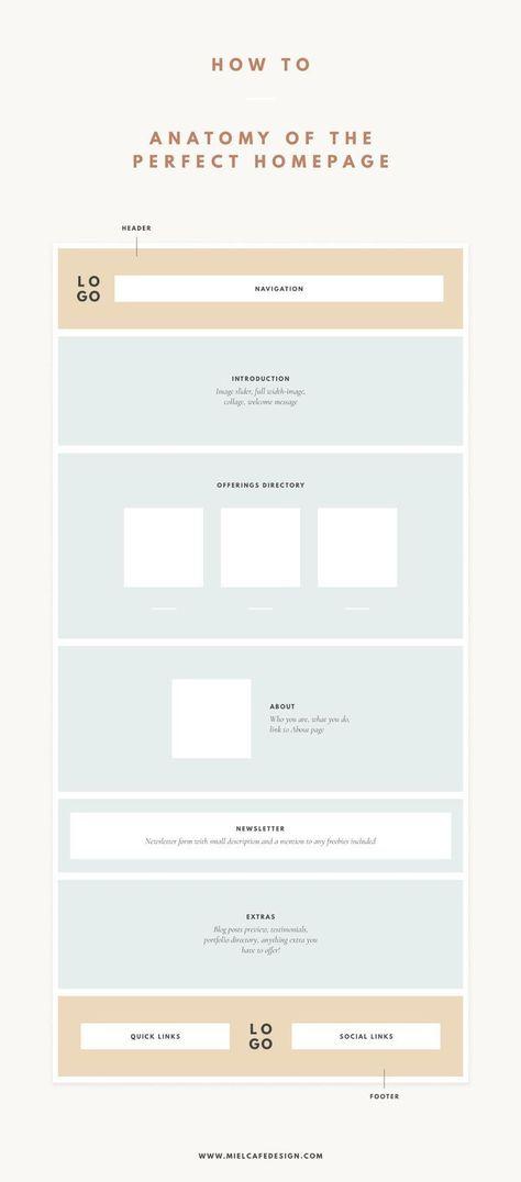 Anatomy Of The Perfect Homepage - Miel Café Design