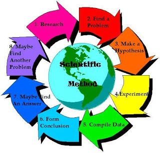 Scientific Method Scientific Method Earth And Space Science Circle Graph