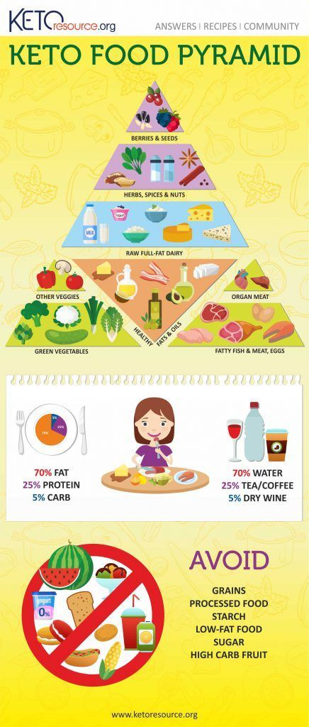 Pin On Ketogenic Diet Weight Loss