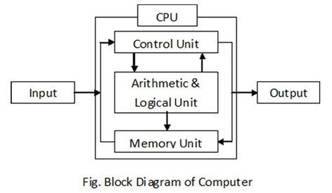 Block Diagram Of Computer And Its Various Components Block Diagram Computer Components Computer