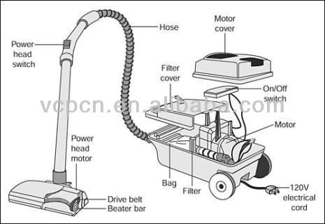 Pin By Mechanical Spaces On Products Design Vacuum Cleaner Repair Vacuum Cleaner Small Appliance Repair