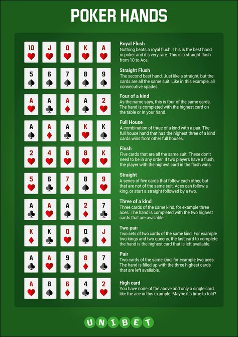 Texas Hold'Em Cheat sheet Infographic - Poker FTW