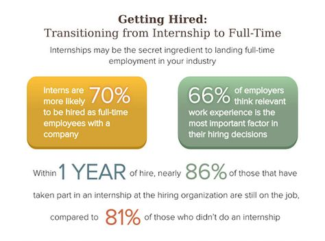 Offer a Full-time Position to Your Intern u2013 Right Now - internship offer letter