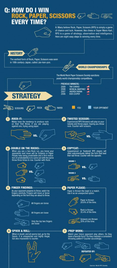 How to win Rock,Paper, Scissors Every time - Infographic.
