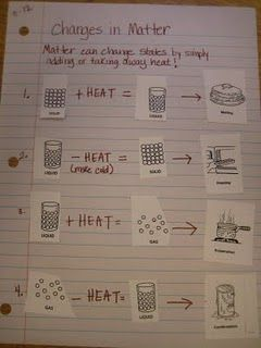 states of matter....good idea.  Have to adapt for chemical changes