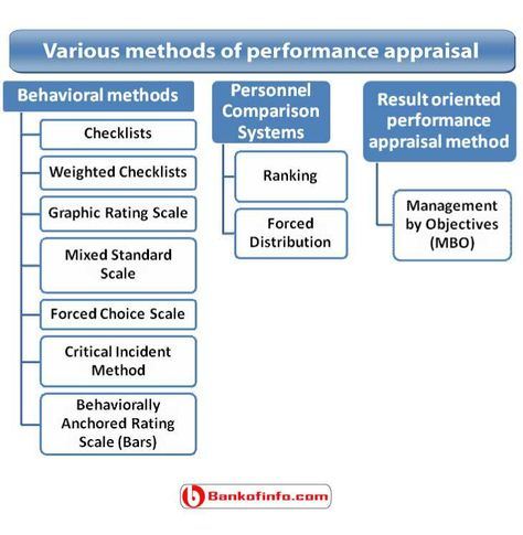 Employee Performance Appraisal  Buscar Con Google  Appraisal
