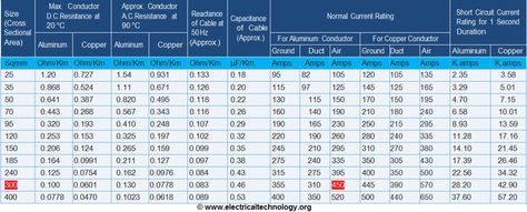 Cable Size Calculation For Lt Ht Motors Cable Electricity Technology