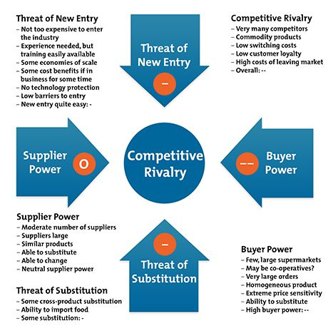 Porter's Five Forces:  - Understanding Competitive Forces to Maximize Profitability