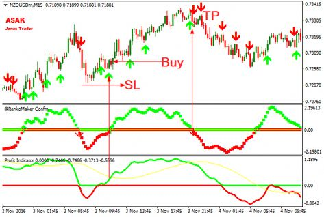 Interest and commission free forex