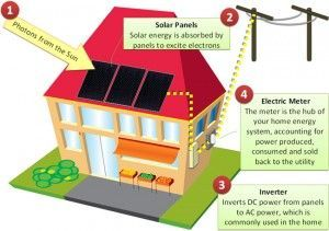 How Does Solar Energy Works And 3 Easy Ways To Make It Work For You The Process Of H Solar Panels For Home How Solar Energy Works Solar Panel Installation