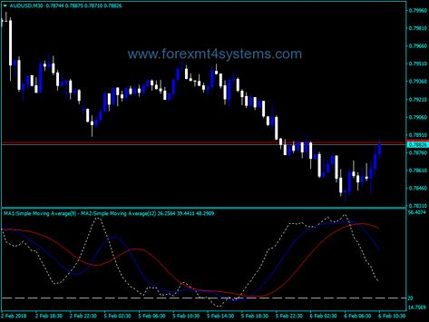 Adx indicator mt4 forex factory