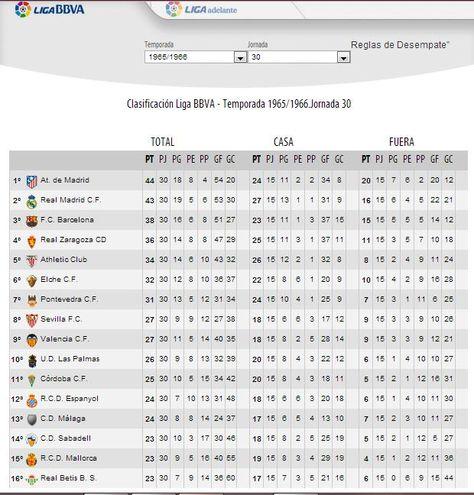 35a Lliga 1965 66 Campio Atletico De Madrid 5a Barca 3r