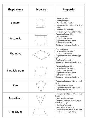 Classifying Quadrilaterals Worksheet Homeschooldressage Com Best Classifying Quadrilatera Quadrilaterals Worksheet Quadrilaterals Classifying Quadrilaterals Properties of quadrilateral worksheet