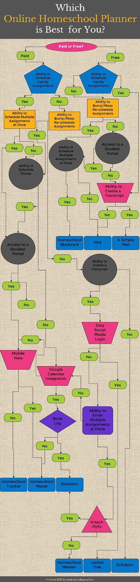 What is the Best Online Homeschool Planner?