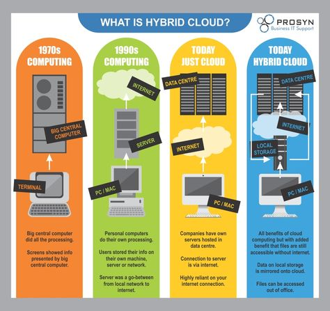 You've heard about cloud computing. Now find out about hybrid cloud, with this infographic.