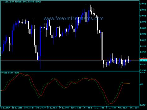 Forex Relative Vigor Index Rvi Indicator Chart Line Chart