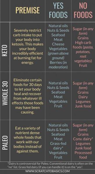 keto diet vs whole 30 vs paleo