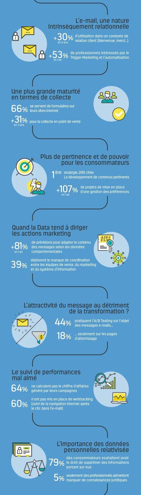 Tendances Data & E-mail Marketing en France  - Marketing Professionnel e-magazine