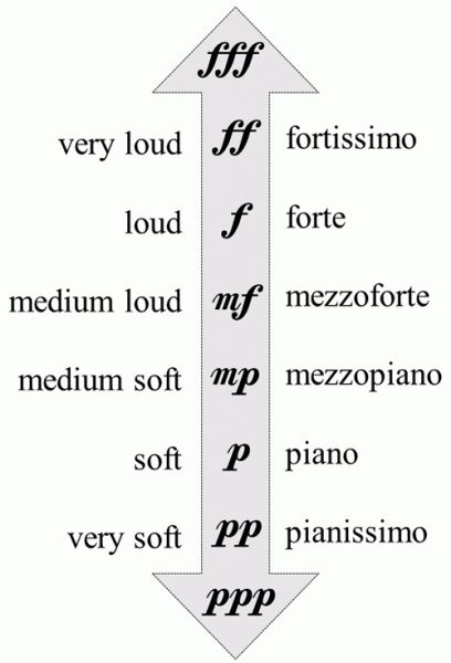 How To Read Piano Chords piano-ology-how-to-read-music-dynamic-markings-piano-forte Music Theory Lessons, Music Theory Worksheets, Vocal Lessons, Piano Lessons, Music Chords, Violin Sheet Music, Piano Music, Music Theory Piano, Music Music