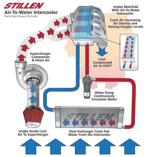 Water To Air Intercooler Design Diagram Flow Chart Cfm Power Automotive Mechanic Car Mechanic Engineering