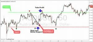 The Secret To The Best Scalping Strategy Strategies Forex