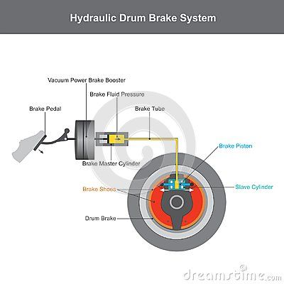 Hydraulic Brake System When The Brake Pedal Is Pressed A Pushrod Exerts Force On The Piston In The Master Cylinder Causing F Brake System Brake Pedal Repair
